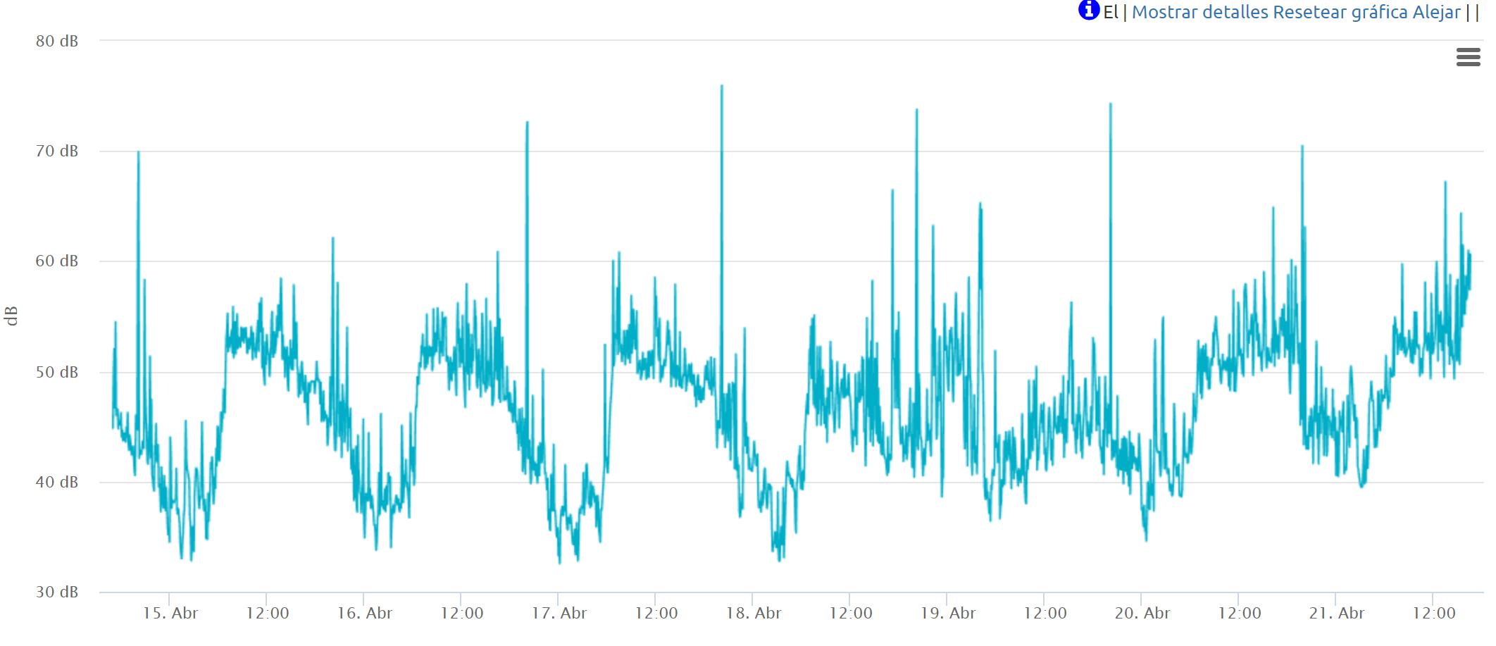 Gráfico 2. Sonido-hora Palma